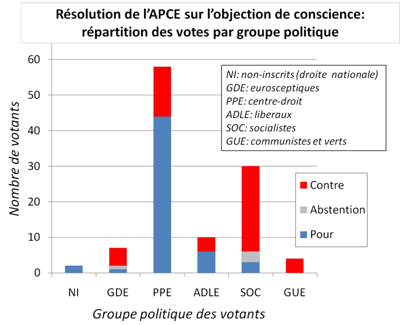 APCE objection conscience